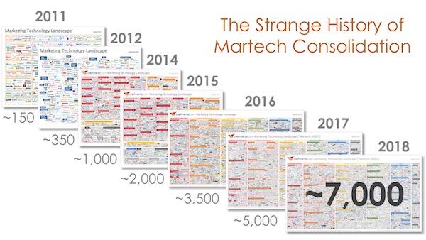Hình ảnh thể hiện số lượng công cụ - công nghệ - giải pháp hỗ trợ Marketing qua các năm, đến 2018